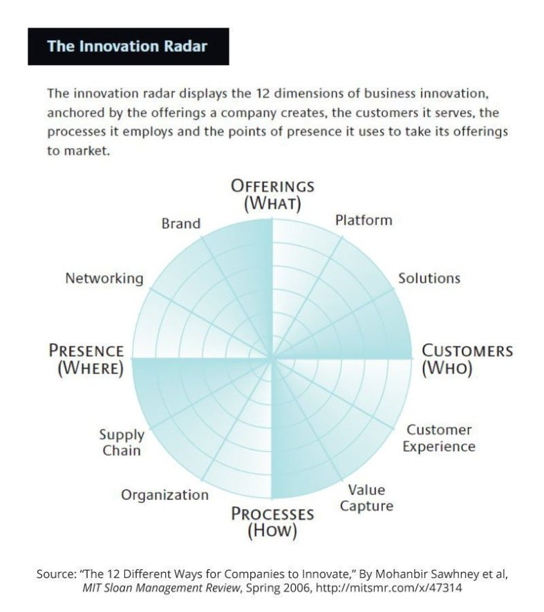 The 12 Different Ways for Companies to Innovate