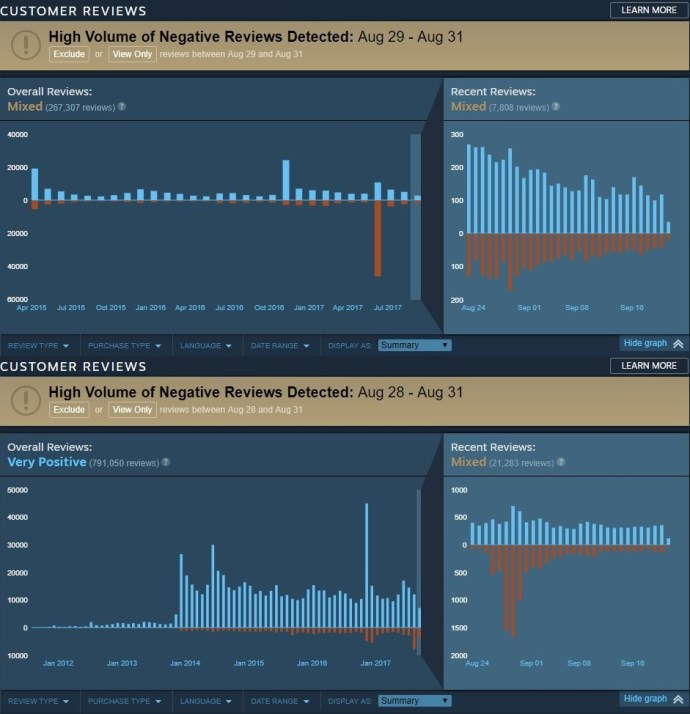 Steam Histogram - Review Bombing