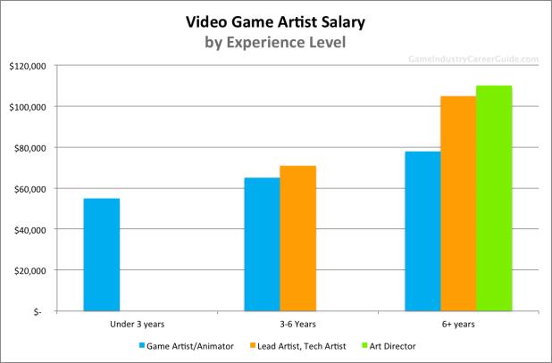 Character Designer Salary Uk : Game testers salary uk fandifavi