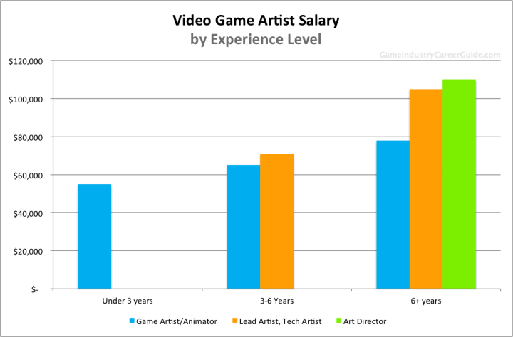 Cartoon character designer salary for Character designer job