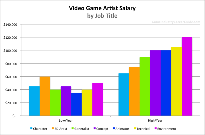 Character Design Career Path : Cartoon network character artist salary