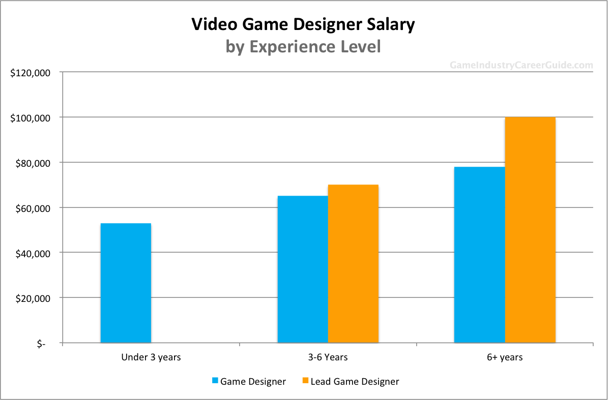 The Various Game Designer Salary Levels Based On Years Of Experience
