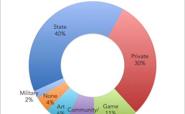 Game Designer Education Requirements