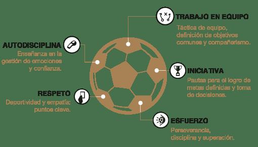 Valores de los Campus Experience Real Madrid ESP small 2019