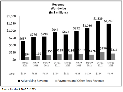 FB Revenue Growth Q1 2013