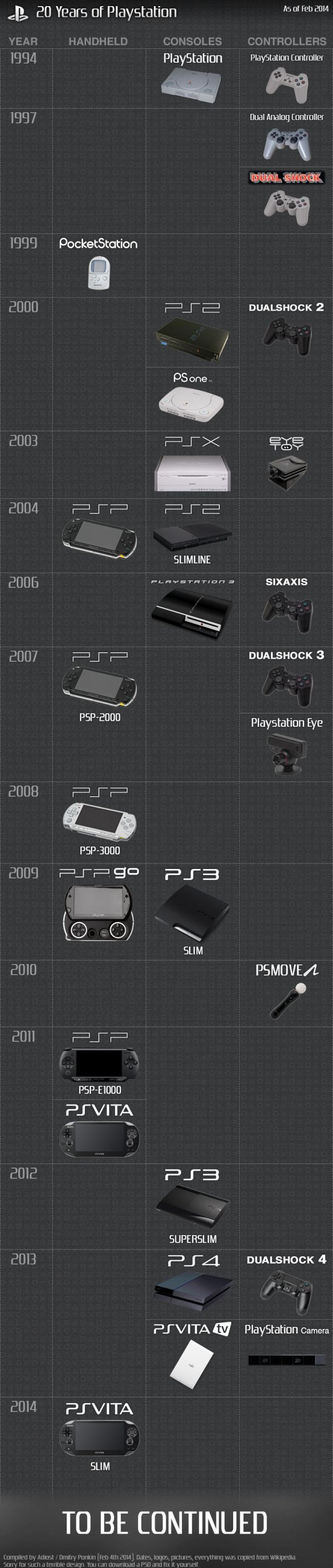 Sony PlayStation: The first 20 years