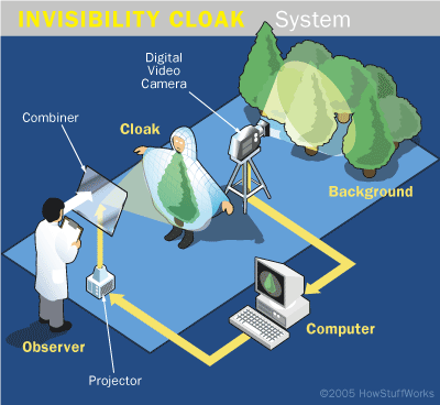 This Is How Invisibility Cloaks Works