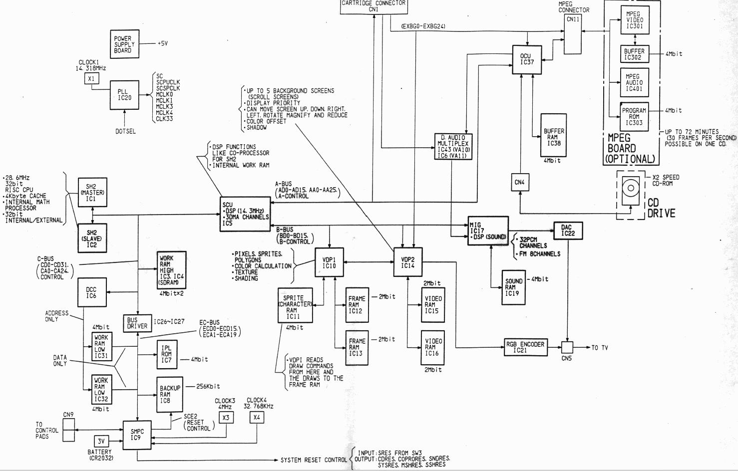 The Sega Saturn Mega Thread