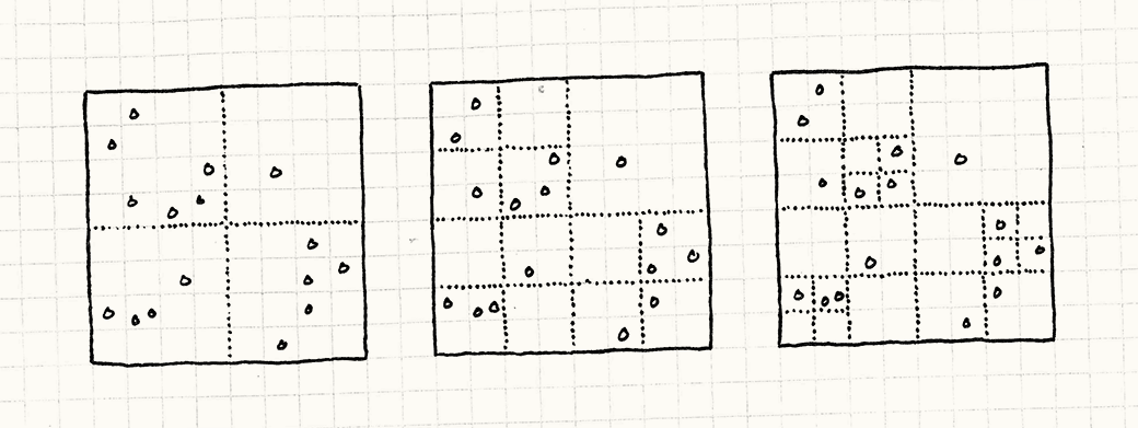 Spatial Partition · Optimization Patterns · Game