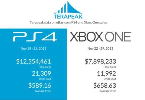 PS4 Outsold Xbox One On Ebay During Launch Weekends By Massive Margin Of 78 Says Terapeak