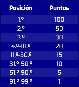 Tetris 99 tabla de puntos