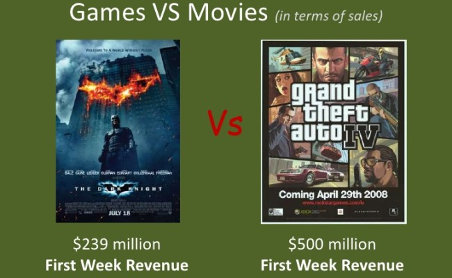 Video Games Are A 80 Billion Dollar A Year Industry That