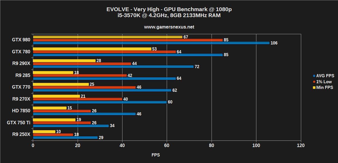 Evolve Graphics Benchmark GTX 980 Vs 290X FPS Amp More GamersNexus Gaming PC Builds