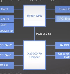 amd s x370 chipset block diagram looks like this we ll highlight the blocks and interconnects as we go the cpu still hosts its own pcie 3 0 lanes for  [ 3840 x 2160 Pixel ]