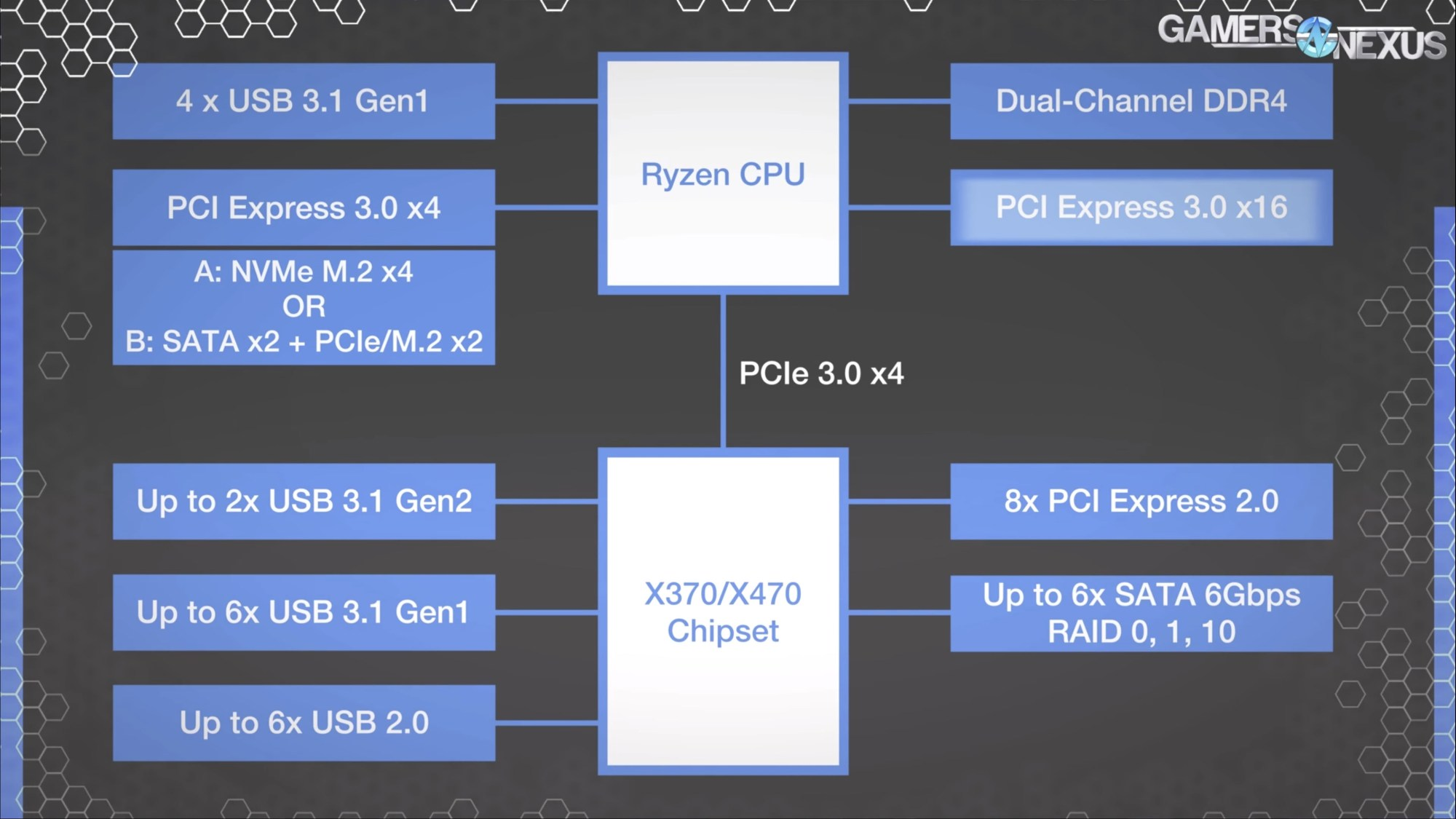 hight resolution of amd s x370 chipset block diagram looks like this we ll highlight the blocks and interconnects as we go the cpu still hosts its own pcie 3 0 lanes for