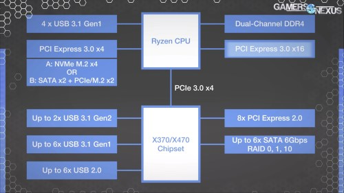 small resolution of amd s x370 chipset block diagram looks like this we ll highlight the blocks and interconnects as we go the cpu still hosts its own pcie 3 0 lanes for