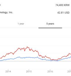 7 stockprice vs 5yr price 1 [ 1372 x 887 Pixel ]