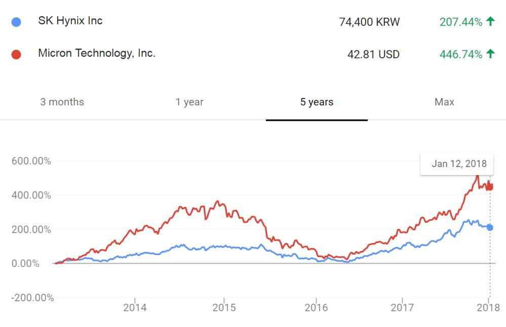 medium resolution of 7 stockprice vs 5yr price 1