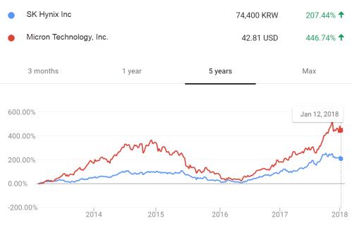 small resolution of 7 stockprice vs 5yr price 1