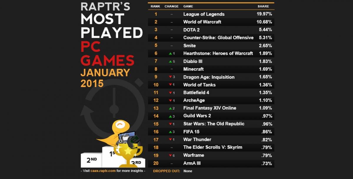 Most Played Games of January DOTA2 CSGO  Diablo 3 Skyrocket in Popularity  GamersNexus
