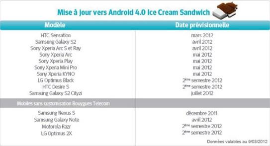 bouygues-maj-android-ics Bouygues: Calendrier des mises à jour pour Android ICS