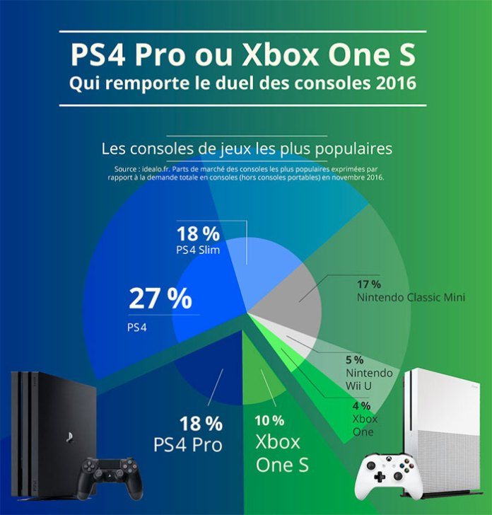170102-xbox-vs-ps4 Xbox One vs PS4 - Bilan 2016 - Exclue 2017