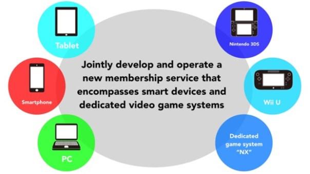 Nuevo sistema de suscripción de Nintendo