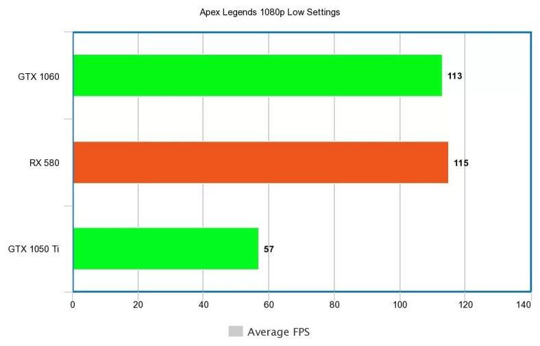 Apex Legends PC Optimization: How To Get 60 FPS, Settings, 2x Perf