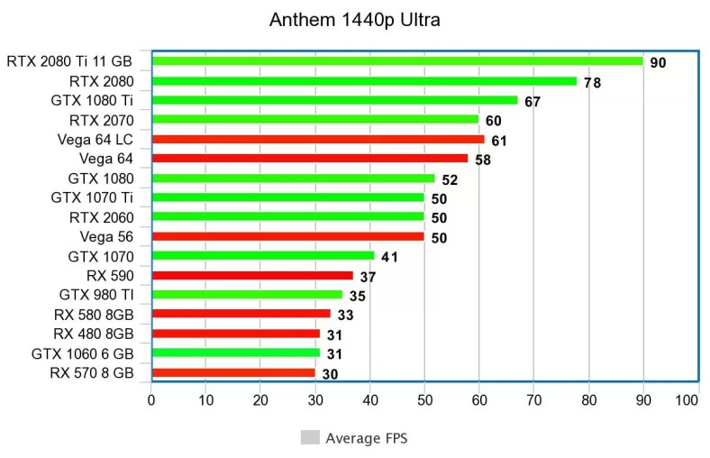 Anthem PC Benchmarks Reveal Decent Optimizations, 1080p