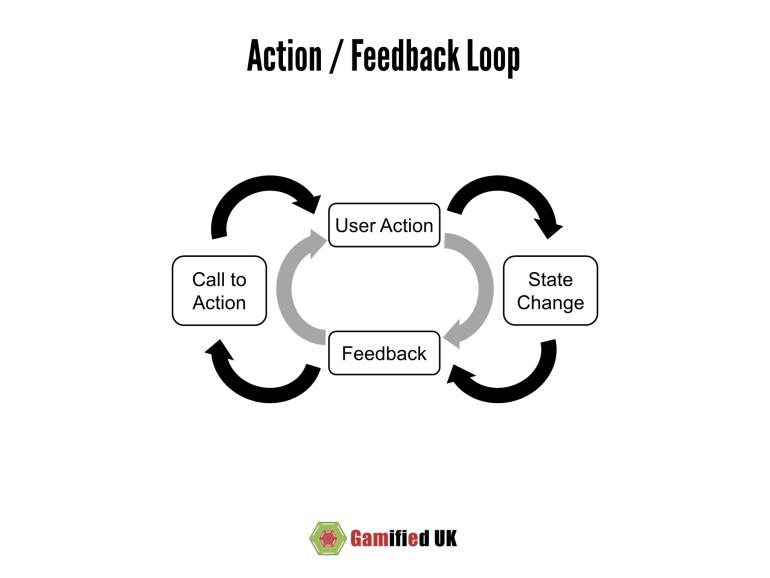 The Action / Feedback Loop