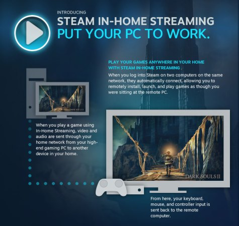 steam streaming