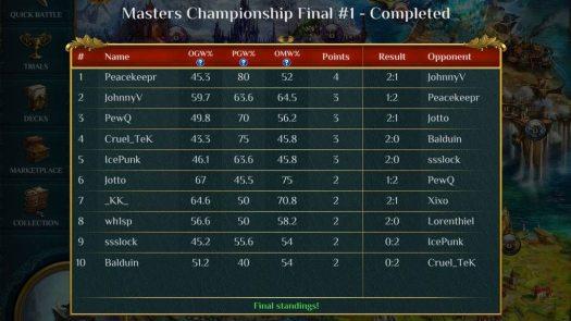 Spellweaver Masters 1st Champion is Peacekeepr