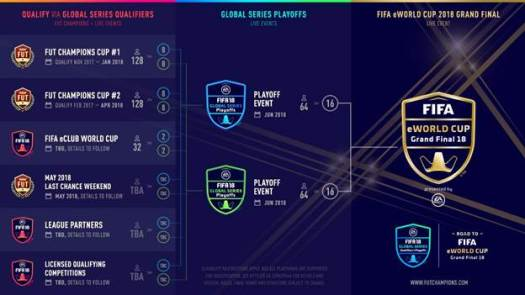 EA and FIFA Announce Launch of EA SPORTS FIFA 18 Global Series on The Road to the FIFA eWorld Cup 2018