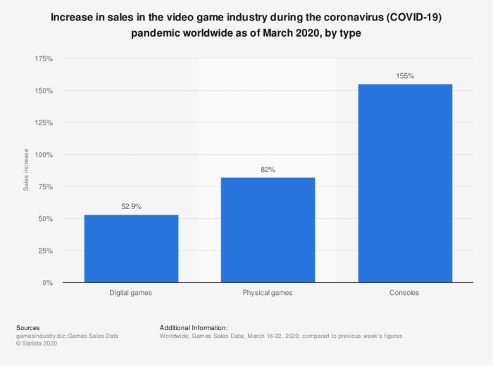 global video game and console increase