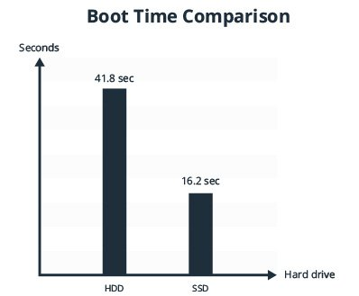SSD vs HDD boot time Comparison