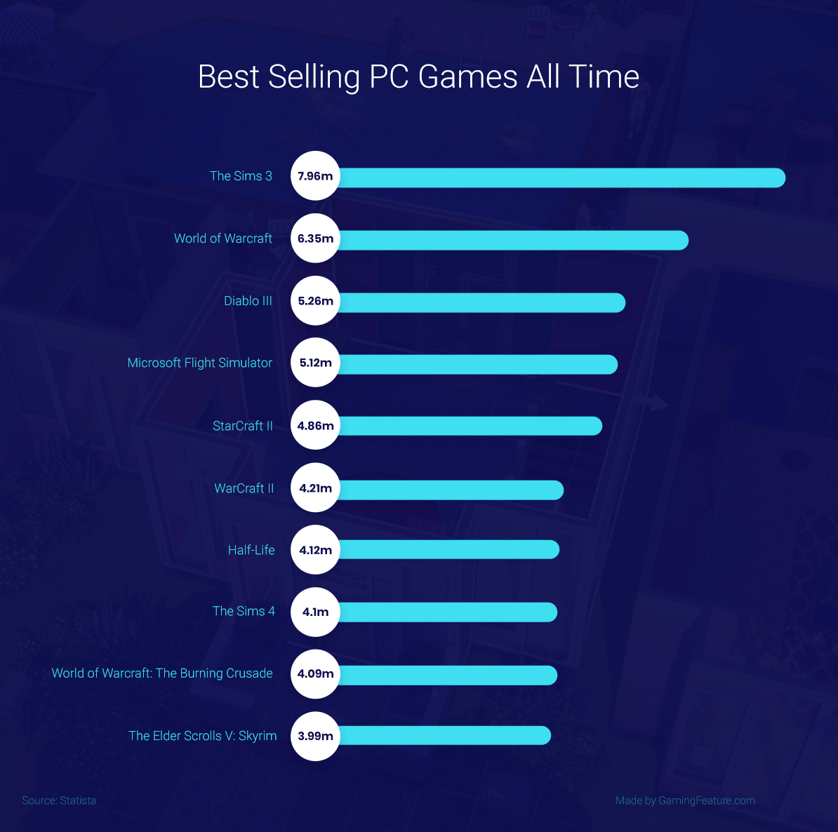Best Selling PC Games All Time