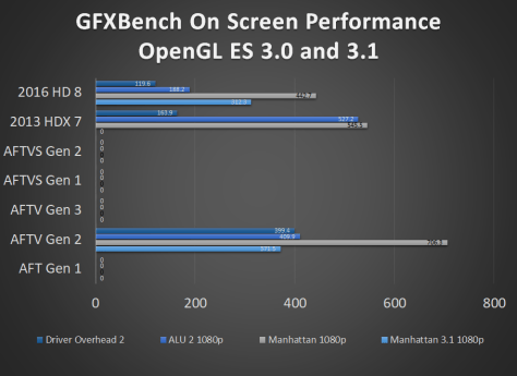Fire TV and Fire Tablet GFXBench OpenGL ES 3.x On Screen Benchmark Performance