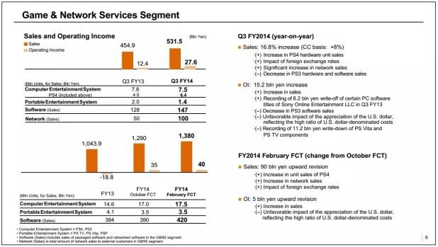 Sony playStation 4 sales