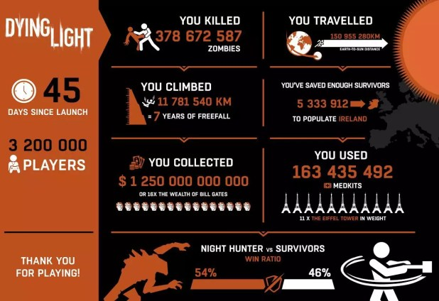 Dying Light Infografica