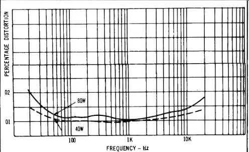 Marantz 1120 Integrated Amplifier (May. 1973)