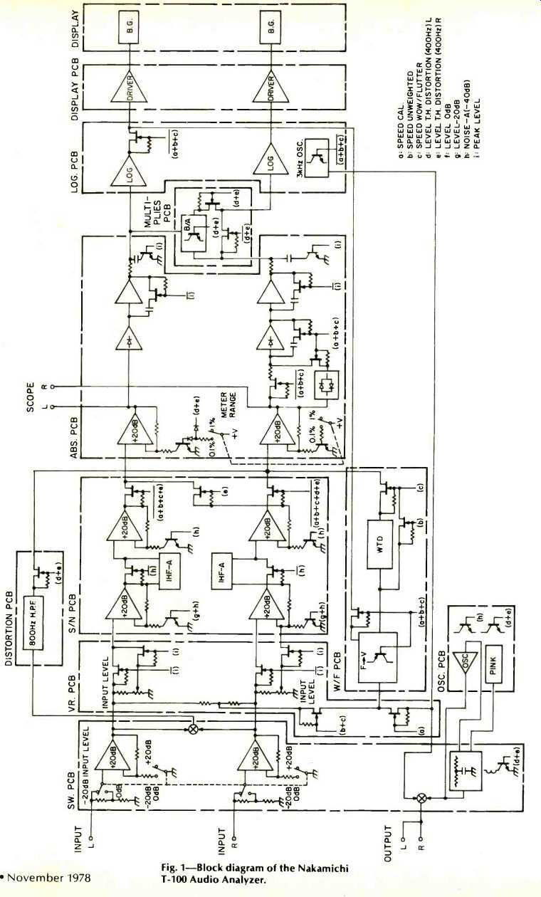 Nakamichi Model T-100 Audio Analyzer (Nov. 1978)