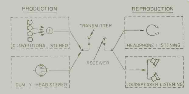 Binaural Overview: Ears Where the Mikes Are--part 2 (Dec