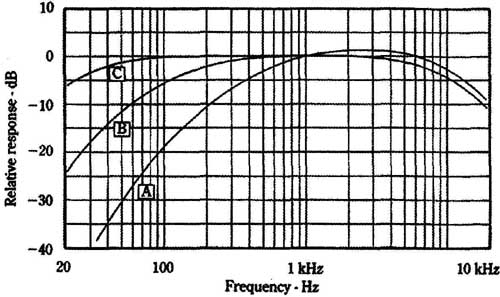Radio Shack Sound Level Meter Characteristics