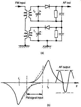Tuners and radio receivers (part 2)
