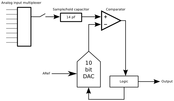 Gammon Forum : Electronics : Microprocessors : ADC