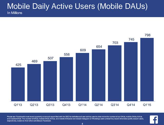 Utenti attivi giornalmente su Facebook da mobile - Gamobu