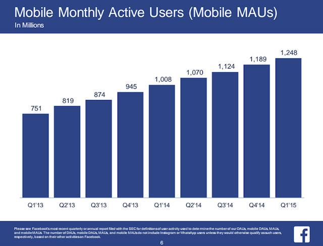 Utenti attivi mensilmente su Facebook da mobile - Gamobu
