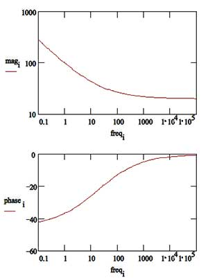 Basics Of Eis Electrochemical Research Impedance