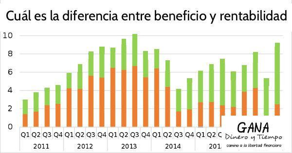 Cuál es la diferencia entre beneficio y rentabilidad