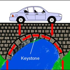 Keystone Arch Diagram 1999 Jeep Cherokee Sport Stereo Wiring Forces In Bridges Acting On An Bridge